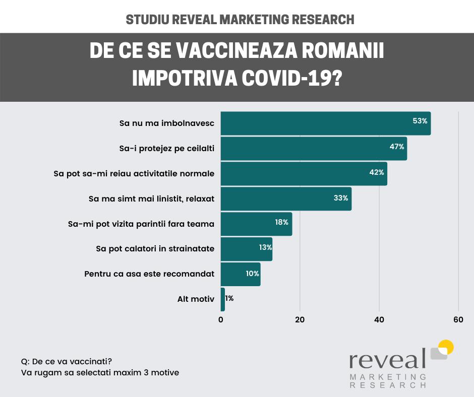Care este percepția românilor față de vaccinarea împotriva COVID-19?