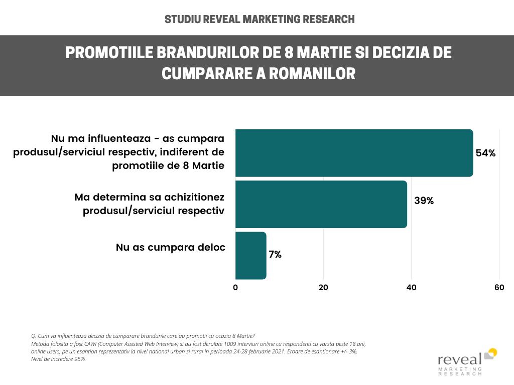 2 din 3 români consideră că promoțiile de Ziua Femeii îmbunătățesc imaginea brandurilor