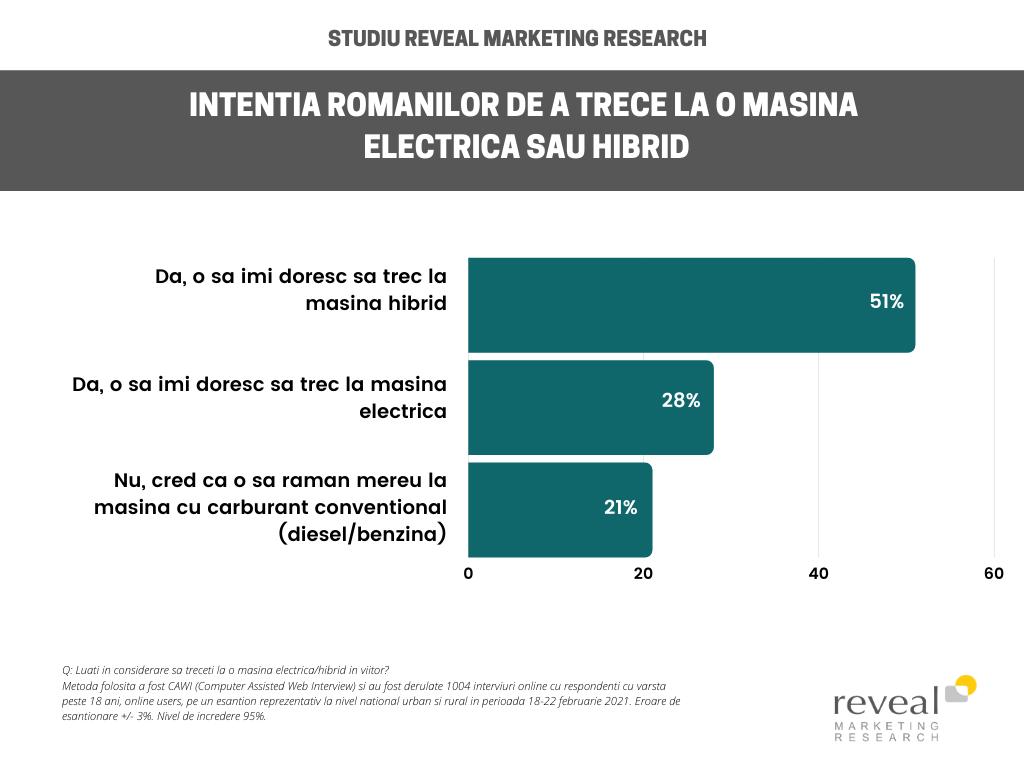 Jumătate dintre români și-ar dori să treacă la o mașină hibrid în viitor, însă cred că România nu este pregătită cu infrastructura necesară