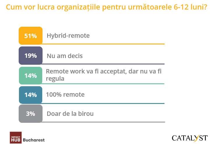 Cele mai multe companii optează pentru un sistem hibrid de muncă în următoarele 6-12 luni