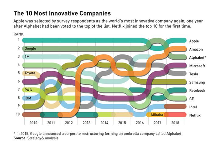 Amazon își păstrează prima poziție în topul companiilor cu cele mai mari investiții pentru cercetare și dezvoltare la nivel global