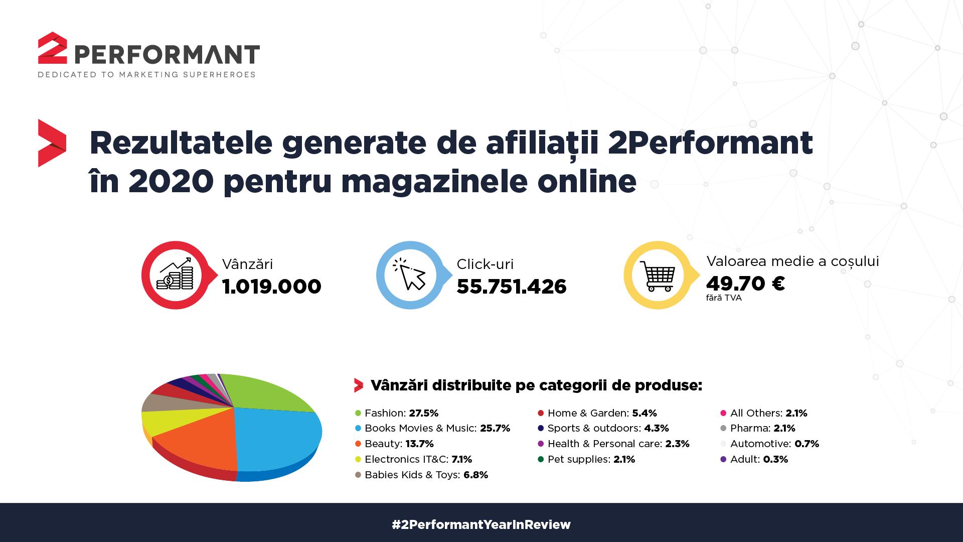 Peste un milion de vânzări şi mai mult de 55 milioane de click-uri înregistrate de magazinele online, în 2020