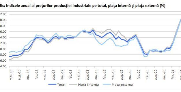 Prețurile de producție industrială s-au majorat cu 10,4% în 2021