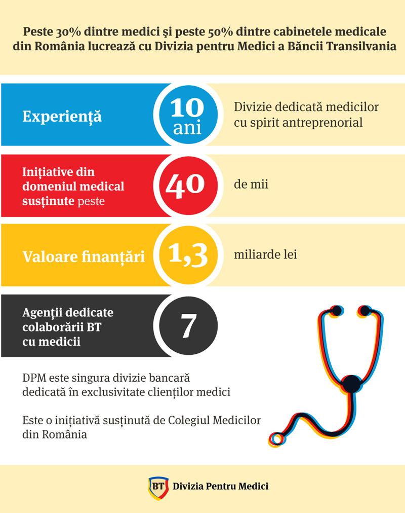 Peste 30% dintre medici si peste 50% dintre cabinetele medicale din Romania lucreaza cu Banca Transilvania
