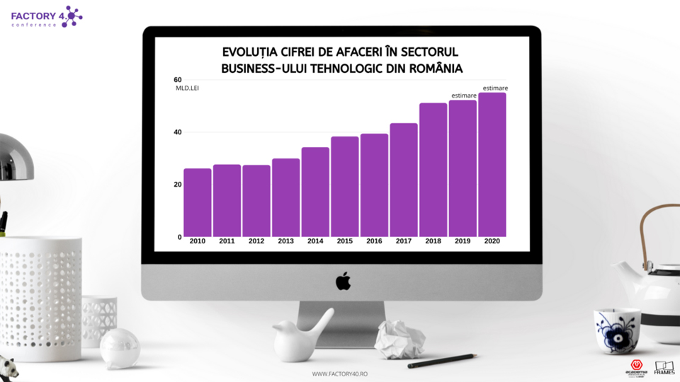 Afacerile din sectorul tehnologic cresc în volum și profitabilitate, dar rămân departe de media europeană
