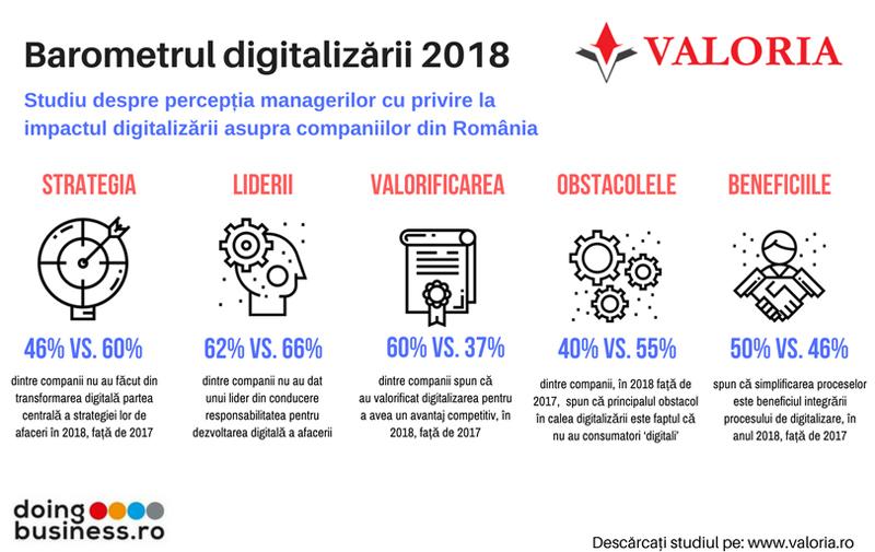 6 din 10 companii românești nu au la nivelul conducerii cunoștințele necesare pentru a dezvolta un model digital de afaceri