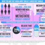 Breast Cancer  Infographic 1.28.15