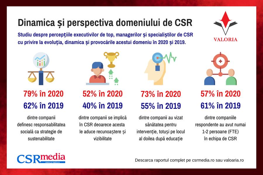 """Studiu Valoria: Chiar dacă bugetele de CSR """"îngheață"""", companiile cresc implicarea în comunitate"""