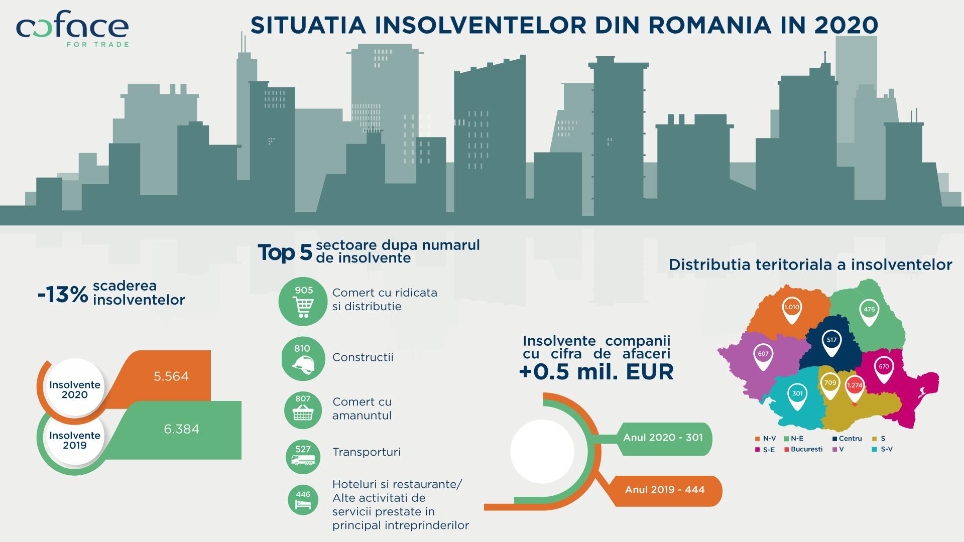 Insolvențele în România au scăzut cu 13% în 2020 față de anul precedent și se situează la minimul ultimului deceniu