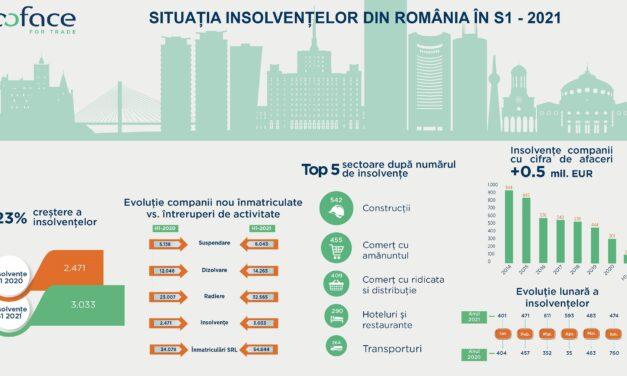 Insolvenţele în România au crescut cu 23% în primul semestru
