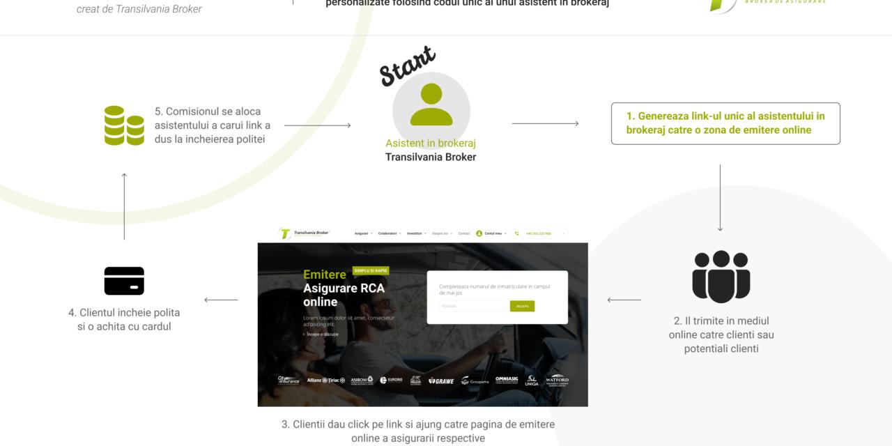 """Transilvania Broker lansează """"comisionul digital""""- un instrument inovator dedicat colaboratorilor săi"""