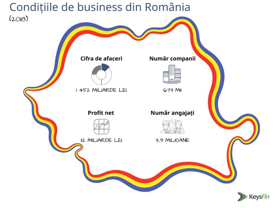 Bilanțul ultimilor 10 ani de business în România: cifră de afaceri mai mare cu 71% și număr de insolvențe mai mic cu 59%