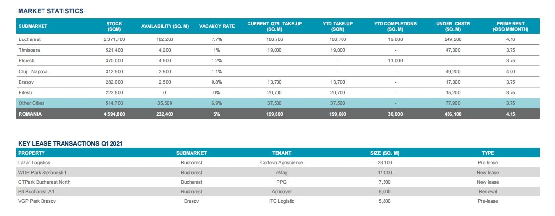 Piața spațiilor industriale și logistice își continuă trendul pozitiv: tranzacții de 200.000 mp în T1 2021