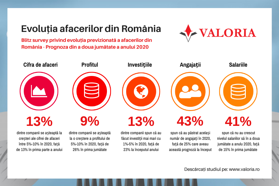 Studiu Valoria: 78% dintre companiile respondente spun că se luptă cu scăderea drastică a cererii