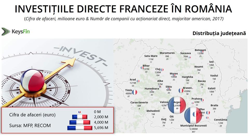 Franța, în Top 5 țări care au investit cei mai mulți bani în România în ultimul deceniu