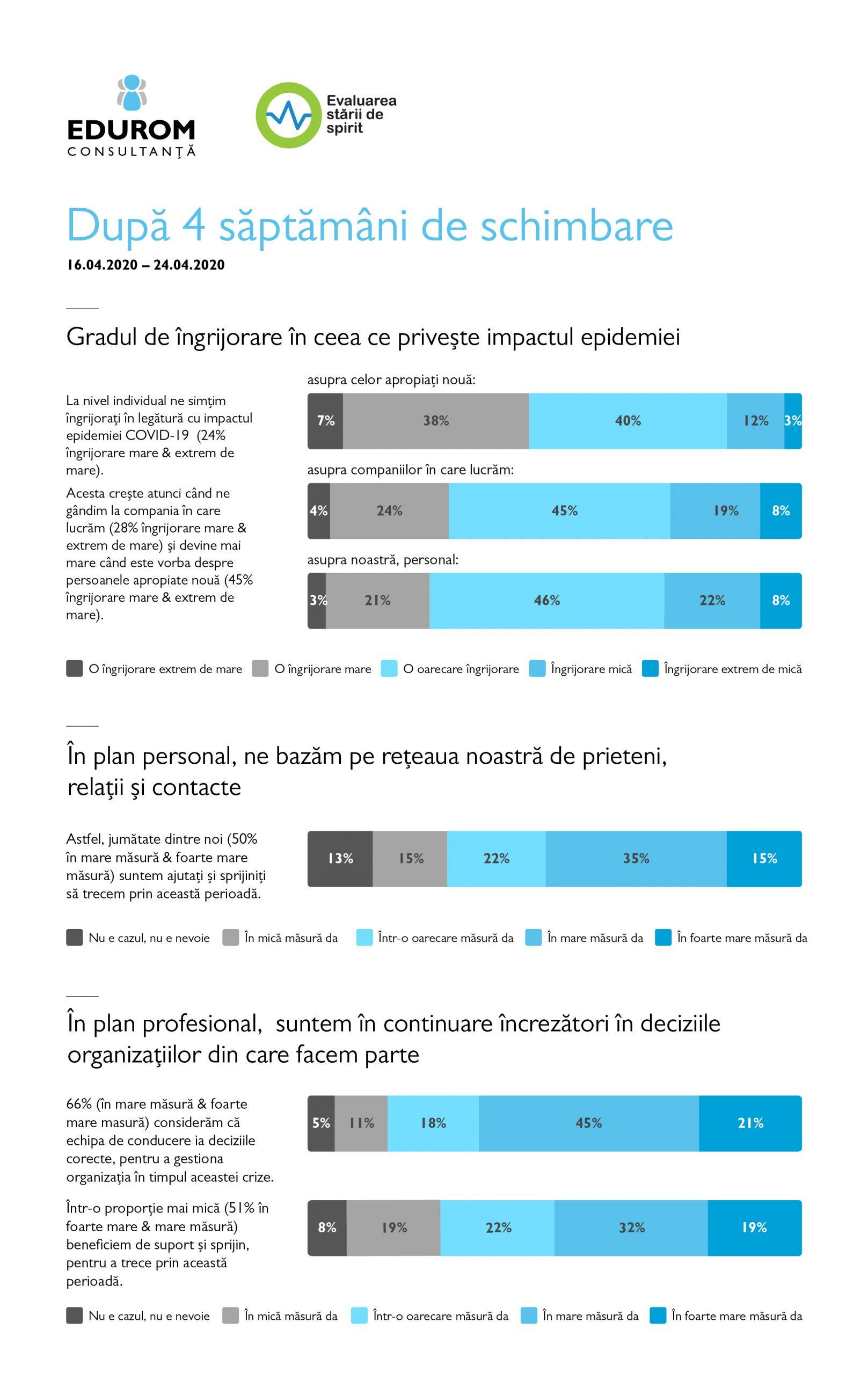 Studiu EDUROM: Angajații români resimt tot mai puternic reducerea numărului de clienți și de proiecte, precum și lipsa locurilor de muncă în piață