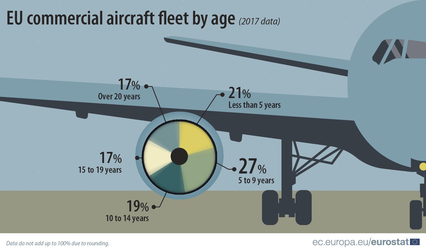 România are una din cele mai mici şi mai îmbătrânite flote aeriene a din UE