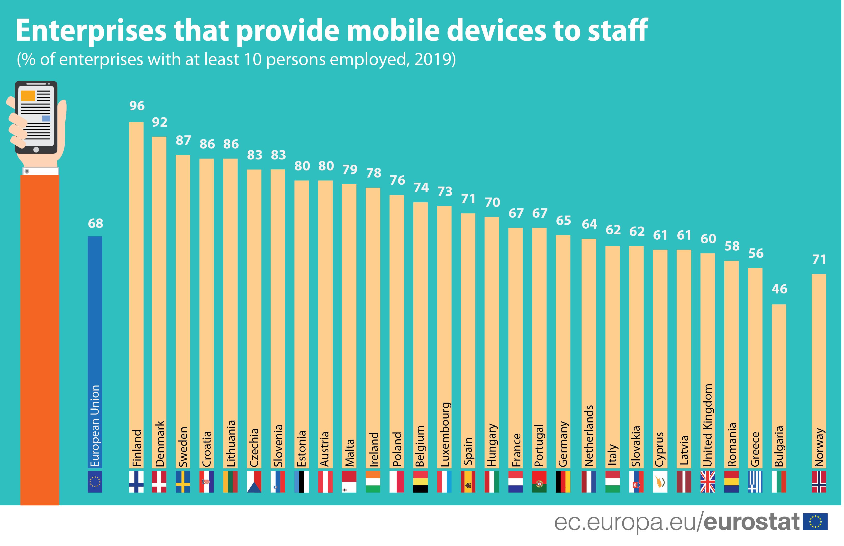 Companiile din România sunt pe ultimele locuri în UE la furnizarea de dispozitive mobile pentru angajaţi