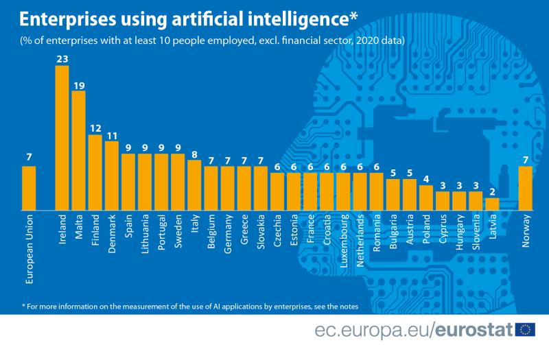 7% dintre companiile din Uniunea Europeană au folosit aplicaţii ale inteligenţei artificiale în 2020