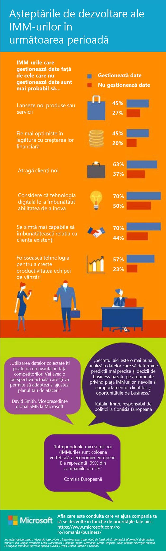 70% din IMM-urile care gestionează date consideră că tehnologia digitală le-a îmbunătățit capacitatea de a inova