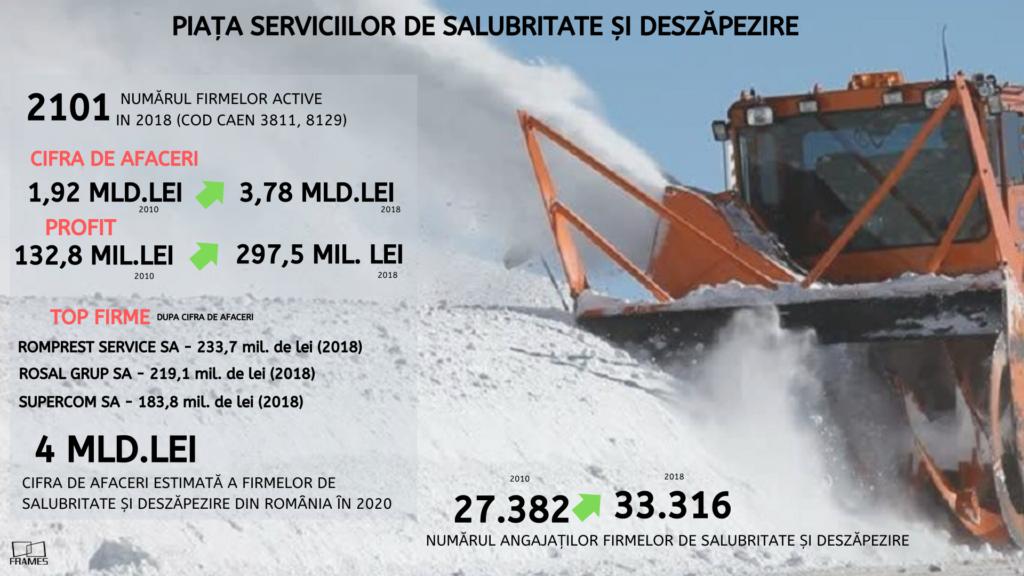 Afacerile firmelor de salubrizare, deszăpezire şi deratizare din România vor depăşi 4 miliarde de lei, în 2020
