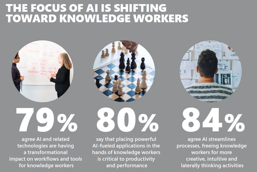Noi studii arată că inteligența artificială transformă productivitatea angajaților și accelerează rezultatele companiilor