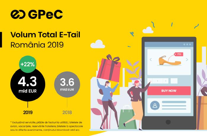 Piaţa e-commerce din România a depăşit 4,3 miliarde de euro, în 2019