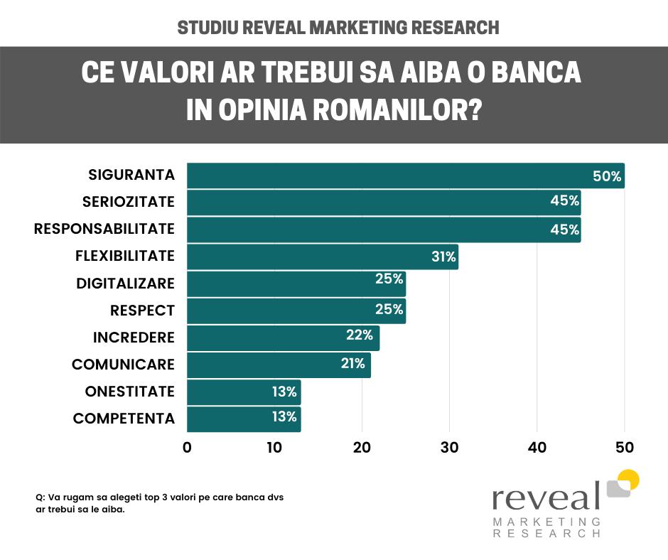 Care sunt așteptările românilor cu privire la bănci în contextul pandemiei?
