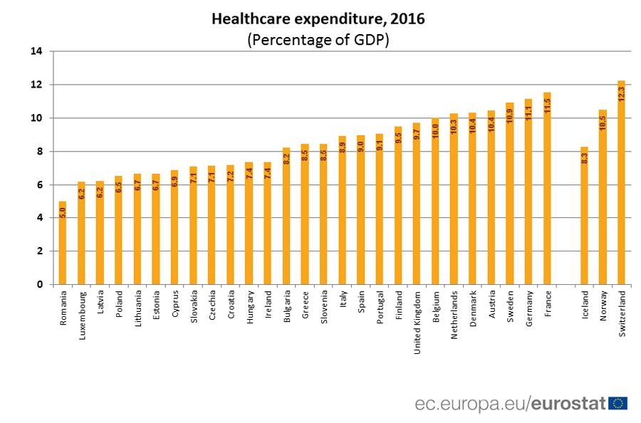 România este pe ultimul loc în UE la cheltuielile pentru sănătate