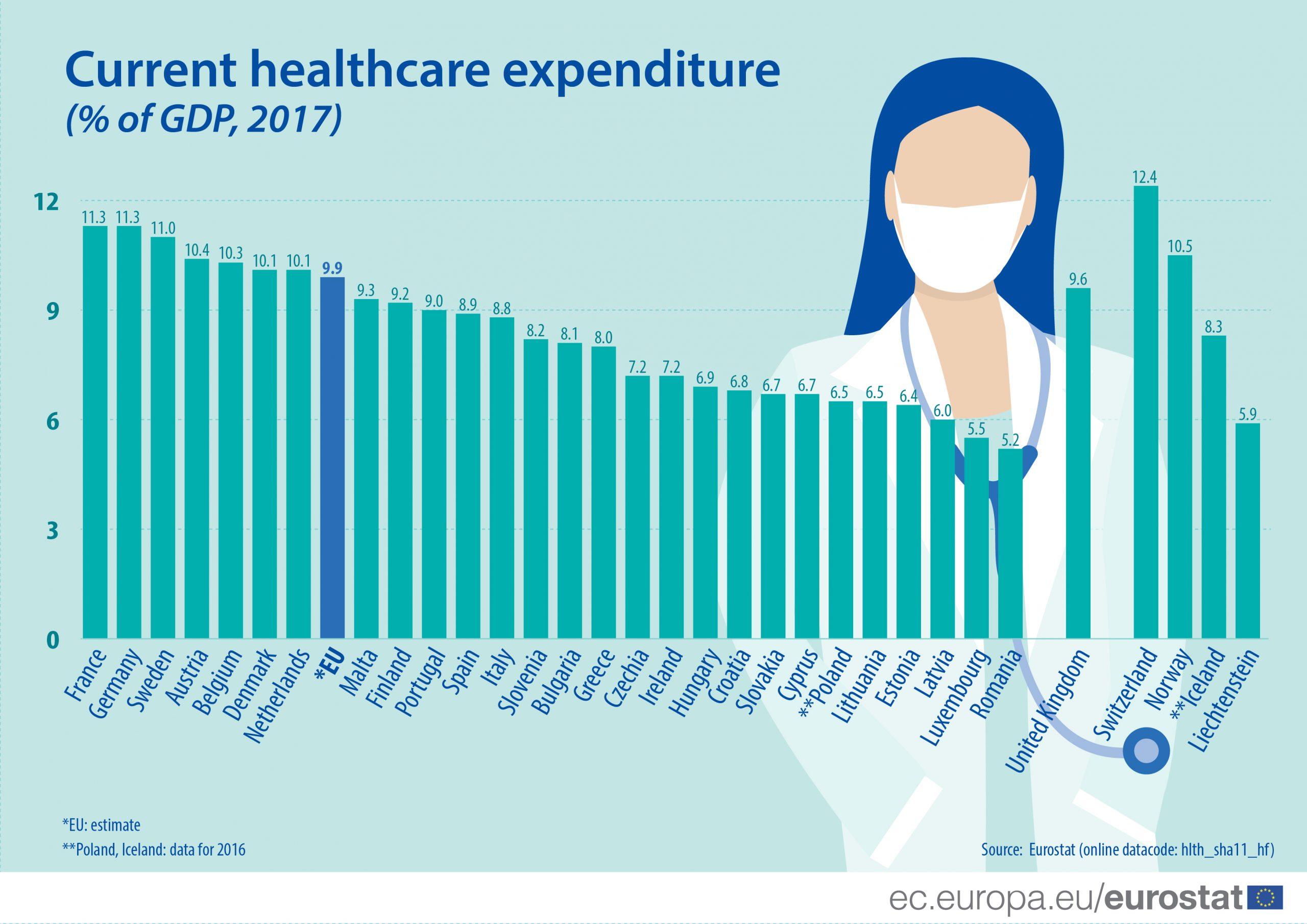 Cheltuielile cu sănătatea în România au fost în 2017 de 5,2% din PIB, faţă de o medie europeană de 9,9% din PIB
