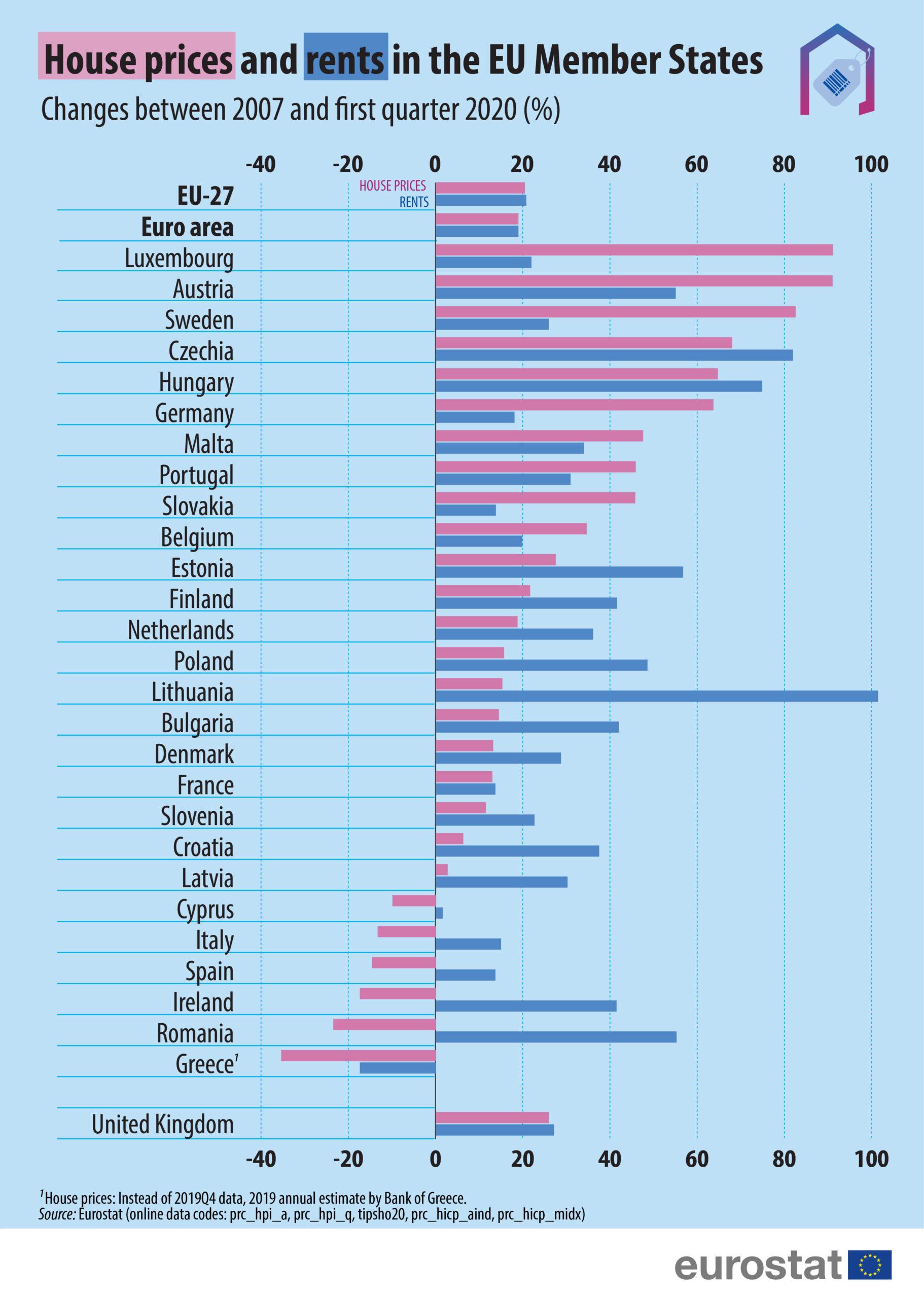 România, printre ţările UE cu cele mai mari creşteri ale preţurilor la locuinţe, în trimestrul I