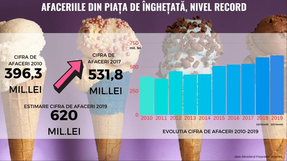 Românii consumă 2 litri de înghețată pe an, dar încă sunt departe de media europeană