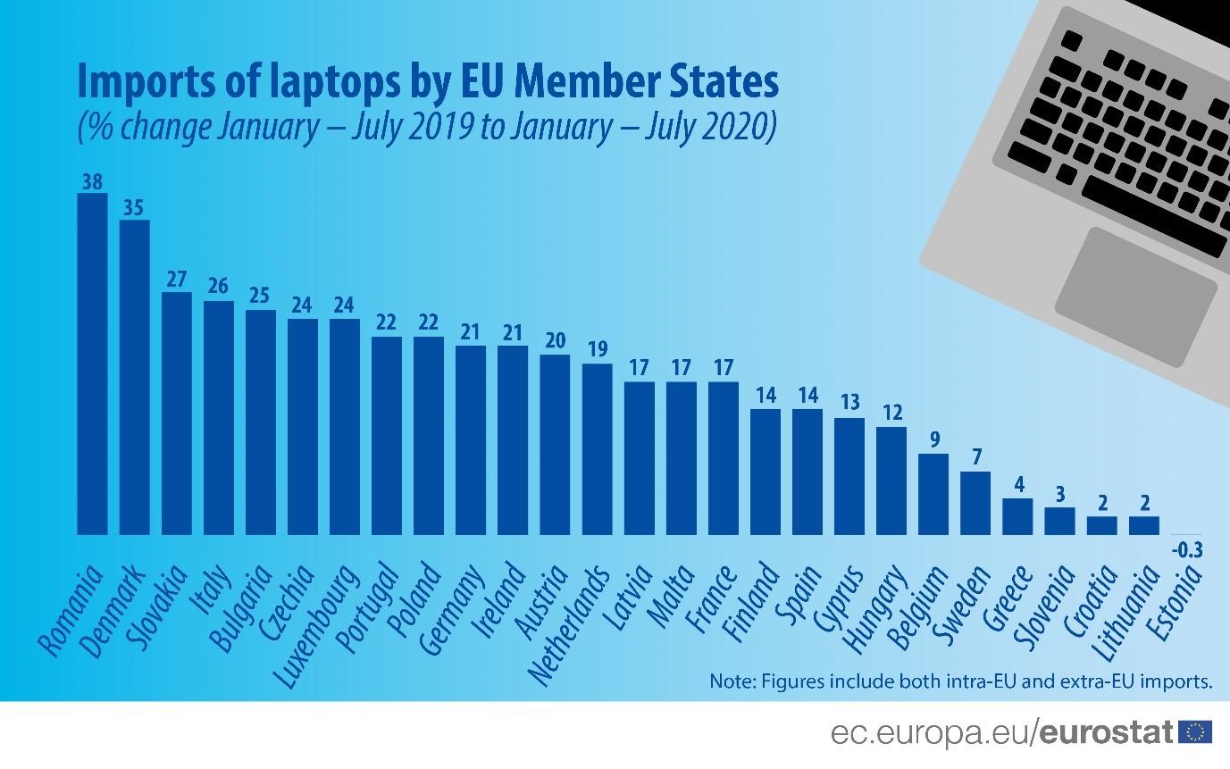România, campioană în UE la majorarea importurilor de laptopuri în primele şapte luni