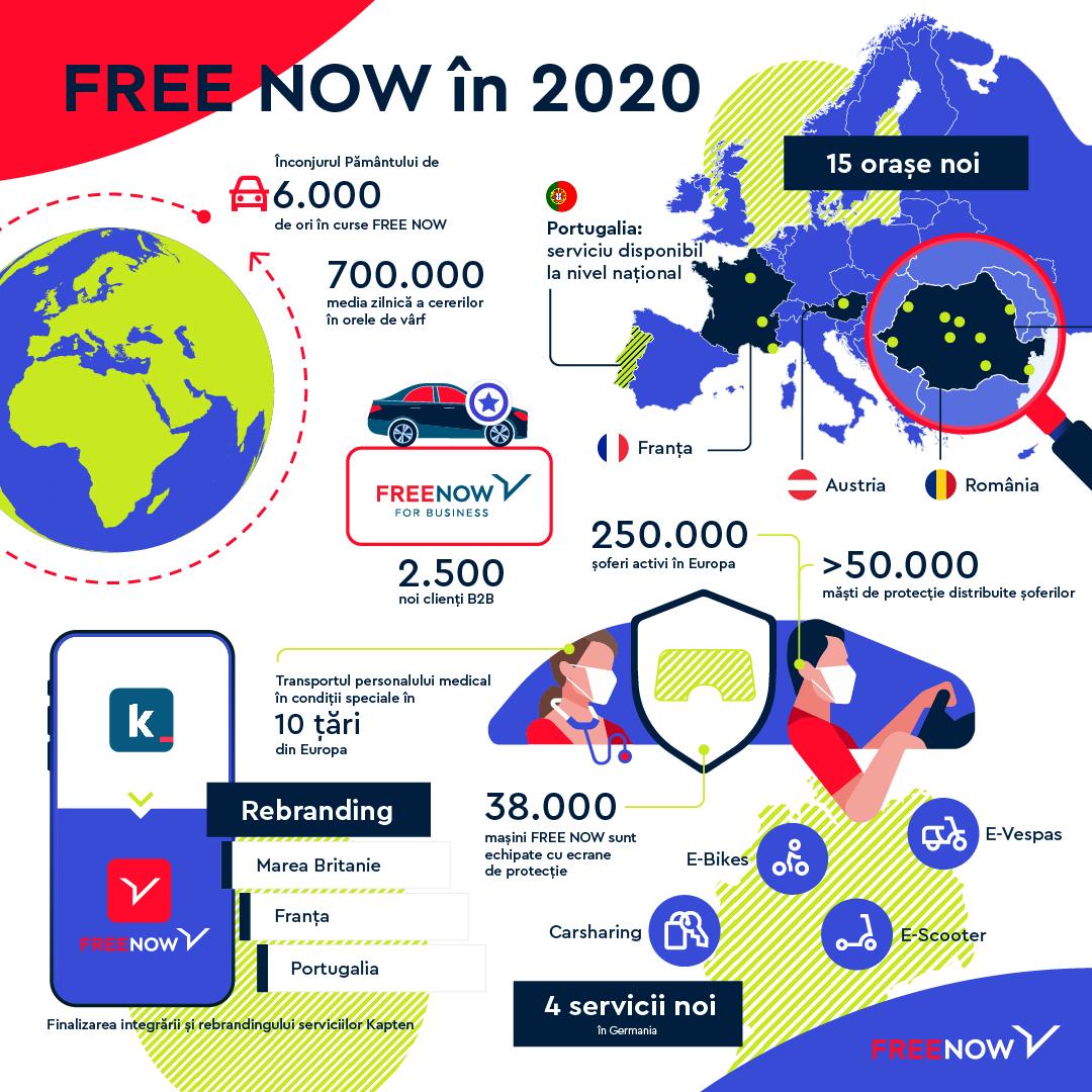 Free Now a avut peste 8 milioane de curse în România anul trecut