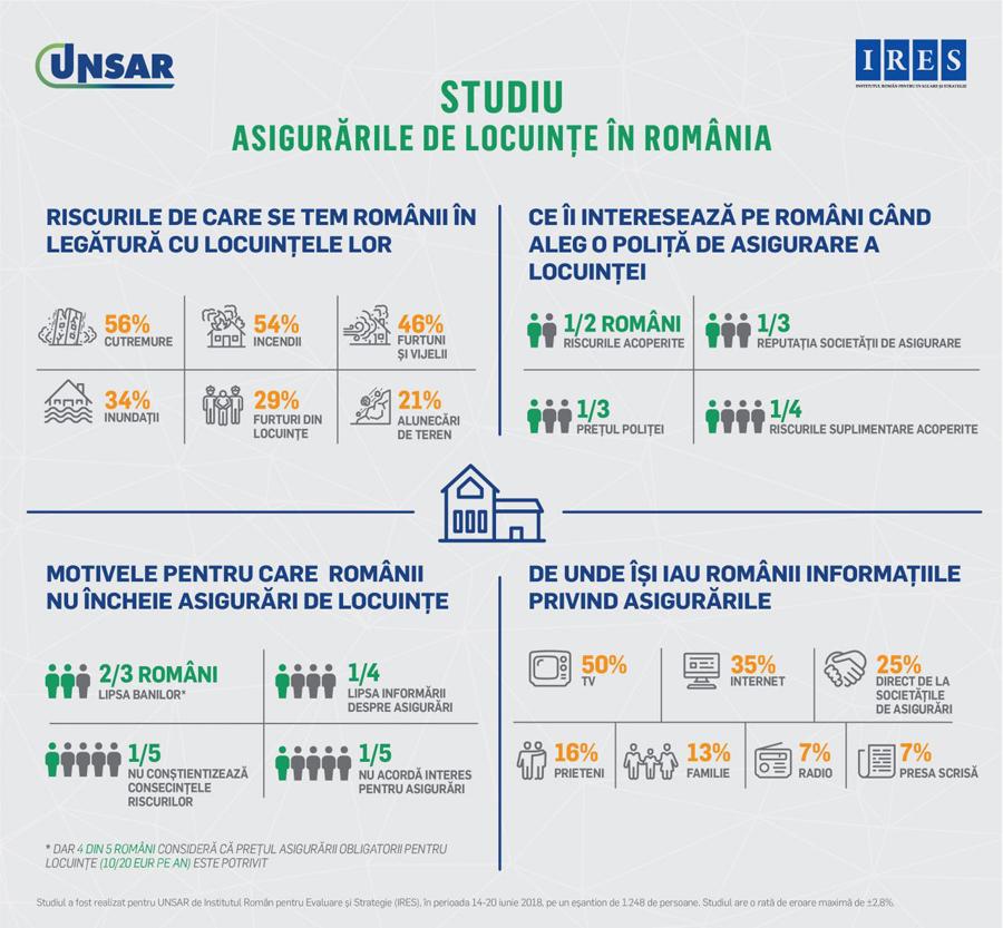 Un român din doi este interesat de riscurile acoperite de asigurarea pentru locuință