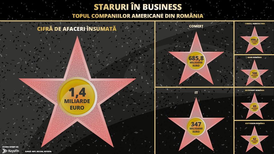 IT-ul, în topul celor mai profitabile sectoae de investiții pentru companiile americane prezente în România