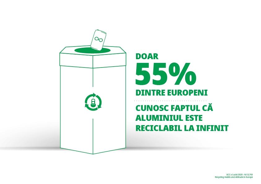 Europenii îşi doresc ambalaje care pot fi reciclate la infinit, etichetare mai bună şi vor să ştie mai multe despre ceea ce se întâmplă cu materialele reciclabile
