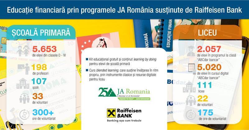 Raiffeisen Bank susţine educație financiară în școli