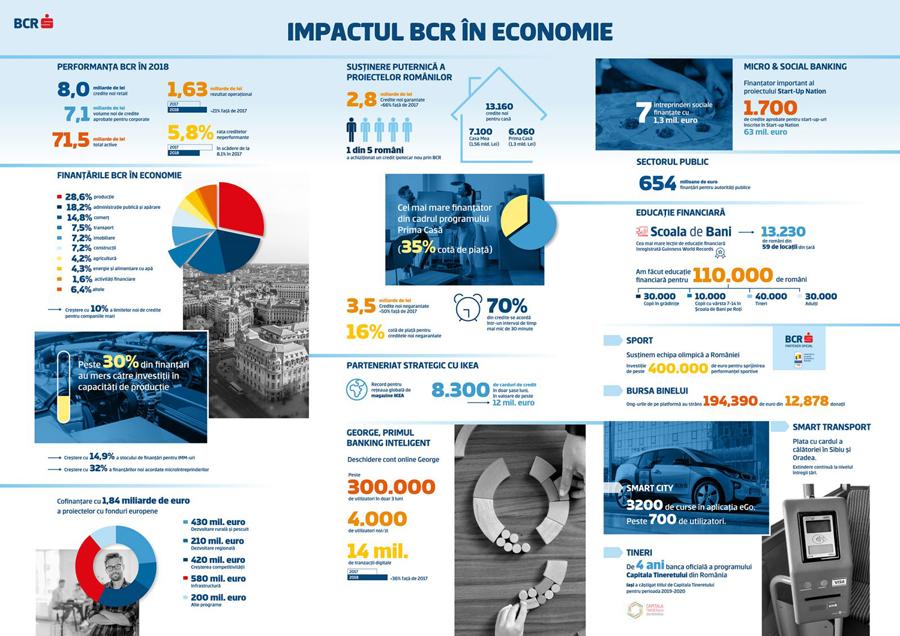 Profitul net al BCR a crecut în 2018 cu 80%