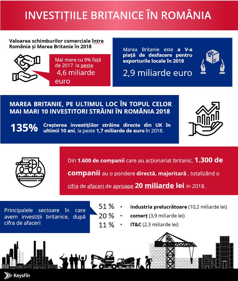 Care va fi impactul Brexit-ului asupra economiei românești?