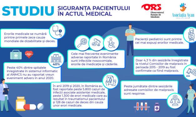 Observatorul Român de Sănătate: Peste 40% dintre unitățile sanitare nu au raportat nicio eroare medicală în 2020