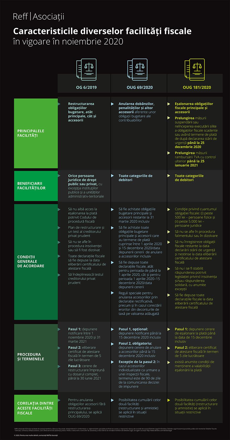 Comparație între cele trei tipuri de facilități fiscale disponibile în prezent