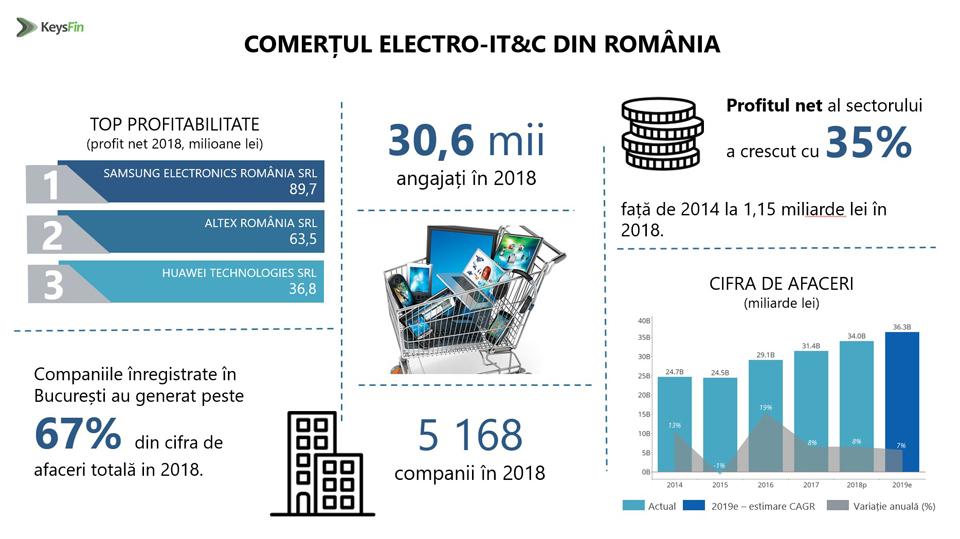 Comerțul electronic duce piața de electro-IT din România la un maxim istoric