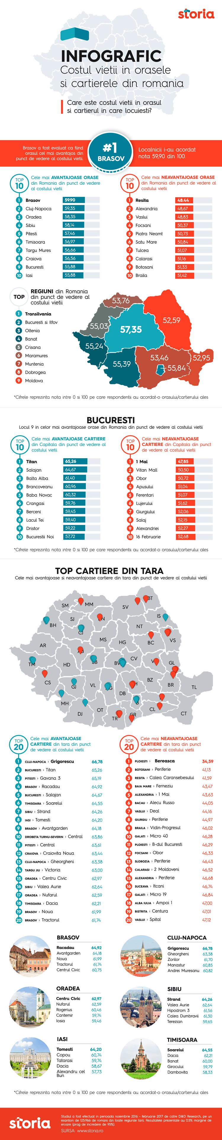 Brașov a fost desemnat orașul cu cel mai avantajos cost al vieții din România