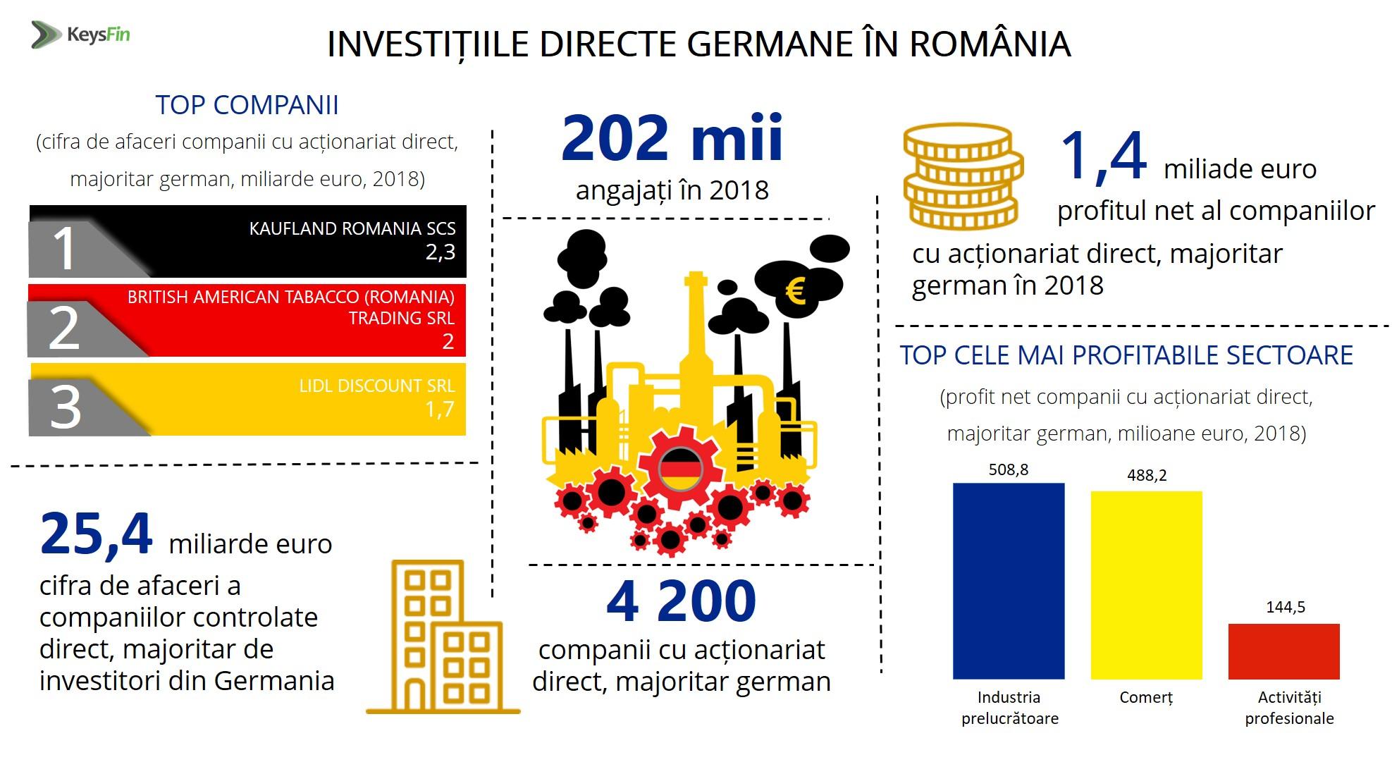 Topul companiilor cu capital german din România este alcătuit preponderant din retaileri