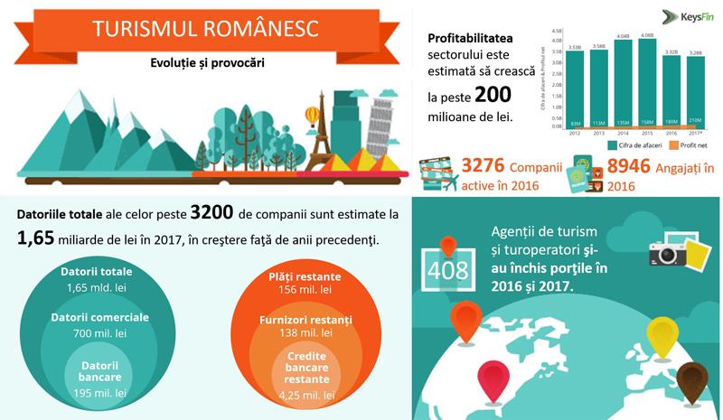 Peste 400 de agenţii românești de turism şi-au închis porţile în ultimii doi ani