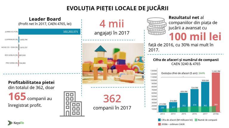 Piaţa locală de jocuri şi jucării, estimată la aproape 1,2 miliarde de lei în 2018