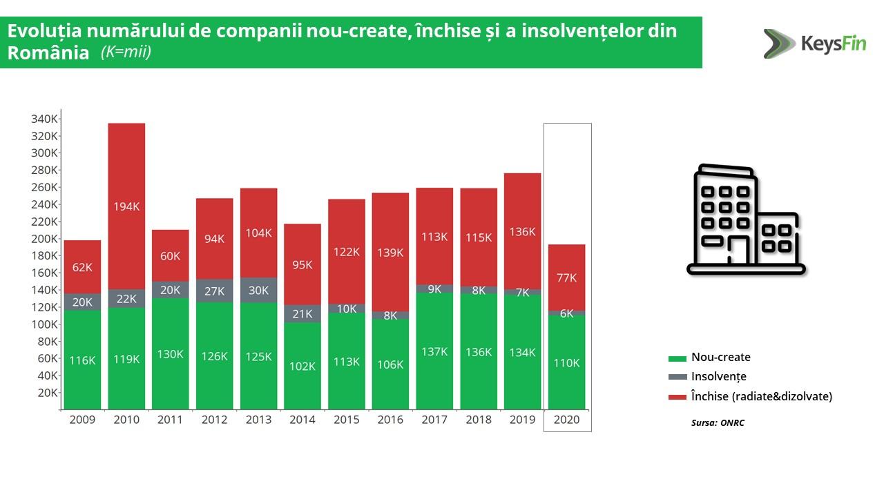 Estimare KeysFin: Economia României îşi va reveni cu până la 3,5% în 2021