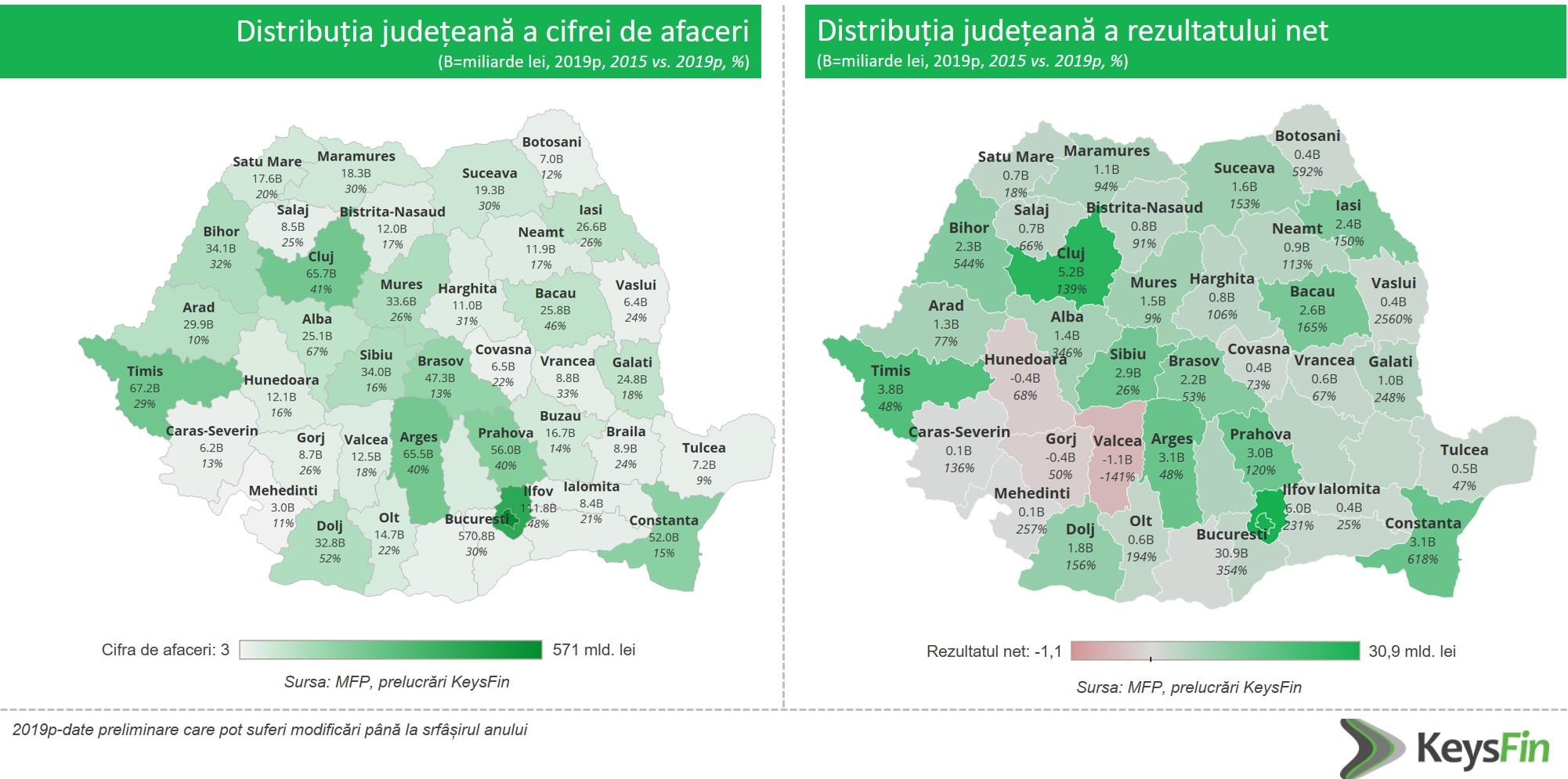 Care sunt cele mai puternice și cele mai slabe județe din România, în funcție de cifra de afaceri a companiilor locale?