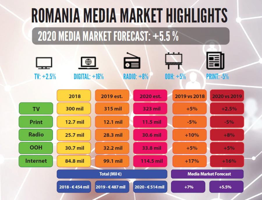 Piaţa de media din România ar putea depăși jumătate de miliard de euro în 2020